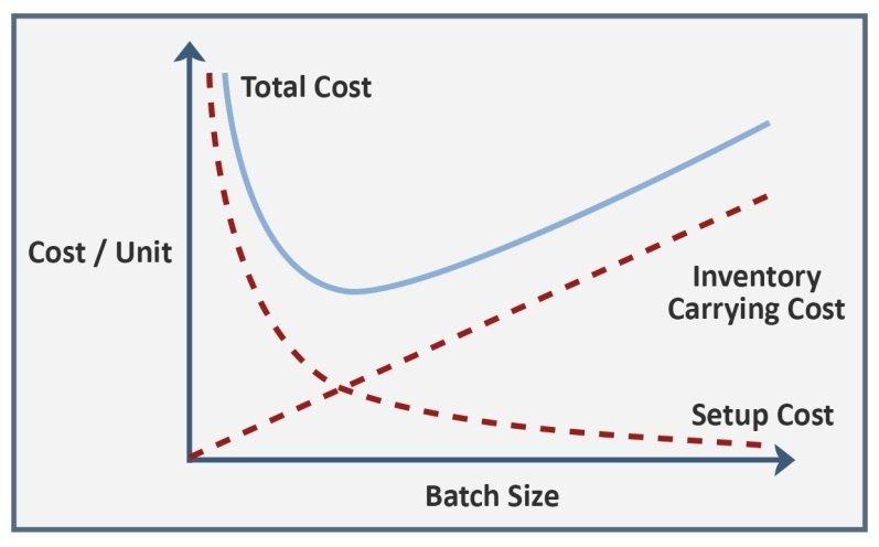 batch sizing chart