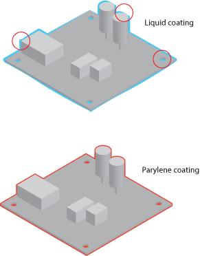 liquid vs parylene coating