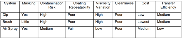 Relative Comparison of Conformal Coating Systems