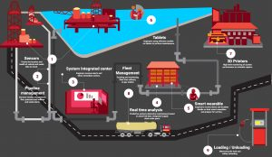 9-industrial-iot-applications-in-oil-and-gas-indus