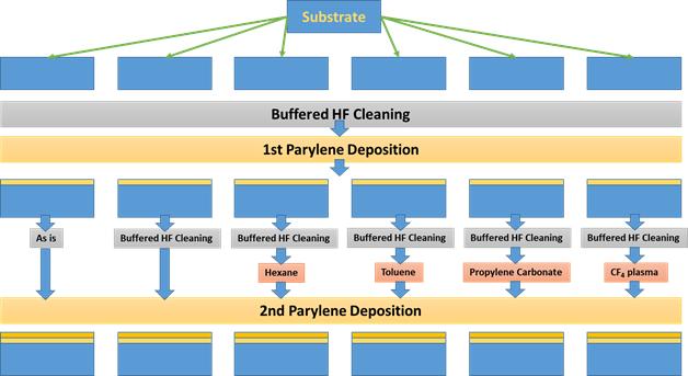 Treatment for interface of Parylene/Parylene adhesion diagram